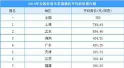 2019年度各省市星級酒店平均房價排行榜:上海房價最高  海南升至第三