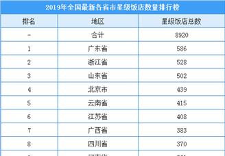 2019年全国各省市最新星级饭店数量排行榜(附榜单)