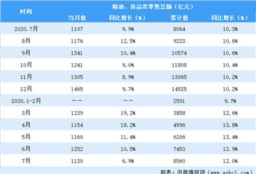 2020年1-7月全国粮油食品行业零售情况分析:零售额同比增长12%(表)