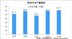 郑州发布12条措施促汽车消费 郑州汽车产业发展现状分析(图)