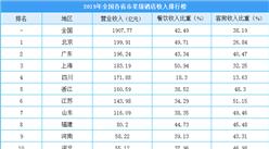 2019年全国各省市星级酒店收入排行榜:北京酒店收入全国第一(附榜单)