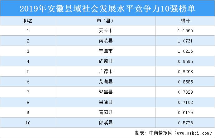 2019年安徽县域社会发展竞争力10强排行榜