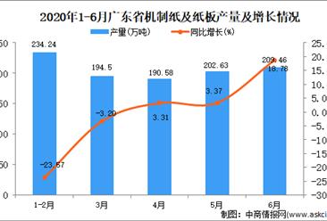 2020年1-6月广东省机制纸及纸板产量为1068.33万吨 同比增长0.11%