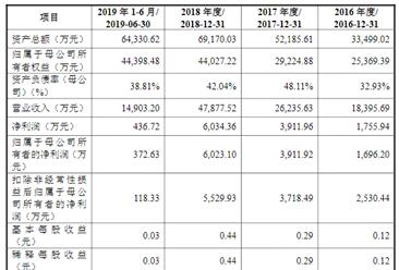 深圳震有科技首次发布在科创板上市  上市主要存在风险分析(图)