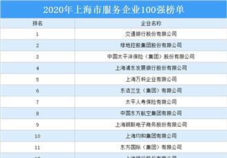 2020年上海市服务业企业100强排行榜