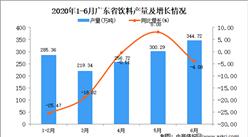 2020年1-6月广东省饮料产量为1408.74万吨 同比下降11.29%