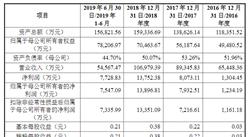 苏州金宏气体首次发布在科创板上市  上市主要存在风险分析(图)