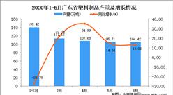 2020年1-6月广东省塑料制品产量同比增长2.6%
