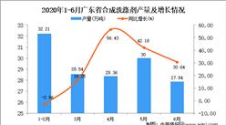 2020年1-6月广东省合成洗涤剂产量为147.09万吨 同比增长23.4%