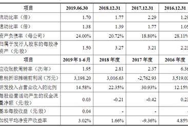 江苏艾迪药业首次发布在科创板上市  上市主要存在风险分析(图)