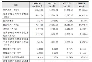 天合光能股份首次发布在科创板上市  上市主要存在风险分析(图)