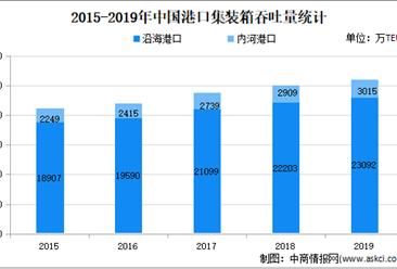 2020年中国内贸集装箱物流存在问题及发展前景预测分析