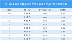 2019年山西各市城镇非私营单位就业人员年平均工资排行榜:太原第一(图)