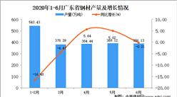 2020年1-6月广东省钢材产量同比下降2.8%