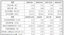 南京迪威尔高端制造首次发布在科创板上市  上市主要存在风险分析(图)