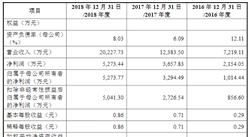 泽达易盛(天津)科技首次发布在科创板上市 上市主要存在风险分析(图)