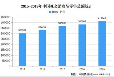 2020年中国内贸集装箱物流行业市场现状及发展趋势预测分析