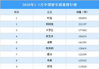 2020年1-7月中国轿车车型销量排行榜