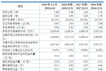 江苏云涌电子科技首次发布在科创板上市  上市主要存在风险分析(图)