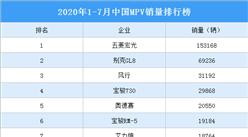 2020年1-7月中国MPV车型销量排行榜