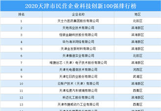 2020天津市民营企业科技创新100强排行榜