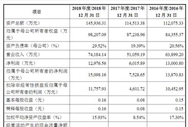 上海复旦张江生物医药首次发布在科创板上市  上市主要存在风险分析(图)