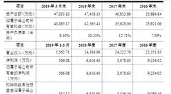 深圳市燕麦科技首次发布在科创板上市  上市主要存在风险分析(图)