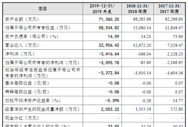 北京天智航医疗科技首次发布在科创板上市 上市主要存在风险分析(图
