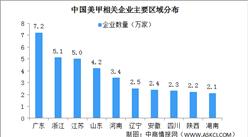 美甲相关企业区域分布情况分析:广东浙江江苏美甲企业多(图)