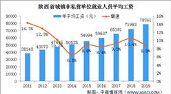 2019年陕西省平均工资情况分析:三大行业年平均工资超10万元(图)