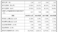 孚能科技(赣州)首次发布在科创板上市  上市主要存在风险分析(图)