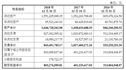 深圳市联赢激光首次发布在科创板上市  上市主要存在风险分析(图)