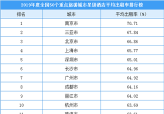 2019年全国50个重点旅游城市星级酒店入住率排行榜(附榜单)