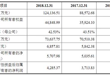 广州瑞松智能科技首次发布在科创板上市 上市主要存在风险分析(图)