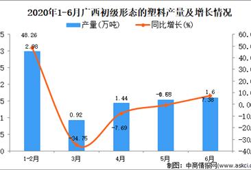 2020年1-6月广西初级形态的塑料产量同比增长15%