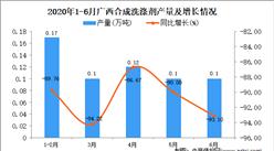 2020年1-6月广西合成洗涤剂产量同比下降90.54%