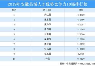 2019年安徽县域人才优势竞争力10强排行榜