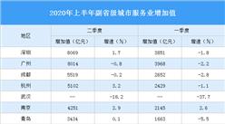 2020年上半年副省级城市服务业增加值PK:深圳总量第一(图)