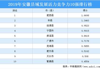 2019年安徽县域发展活力竞争力10强排行榜