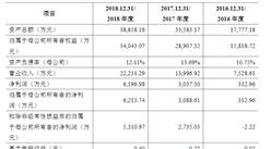 上海三友医疗器械首次发布在科创板上市  上市主要存在风险分析(图)