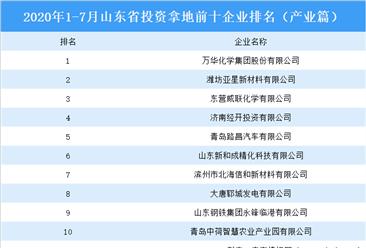 产业地产投资情报:2020年1-7月山东省投资拿地前十企业排行榜(产业篇)
