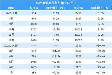2020年1-7月全国纺织服装行业零售情况分析:零售额同比下降17.5%(表)