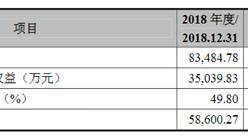 无锡奥特维科技首次发布在科创板上市 上市主要存在风险分析(图)