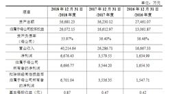 金科环境首次发布在科创板上市  上市主要存在风险分析(图)