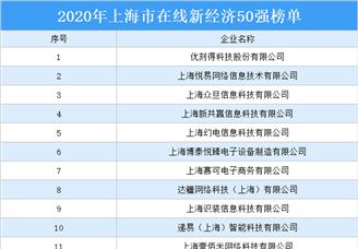 2020年上海市在线新经济50强排行榜