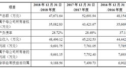 江苏吉贝尔药业首次发布在科创板上市  上市主要存在风险分析(图)