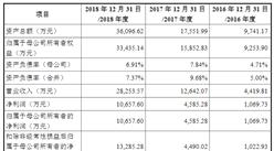 锦州神工半导体首次发布在科创板上市  上市主要存在风险分析(图)