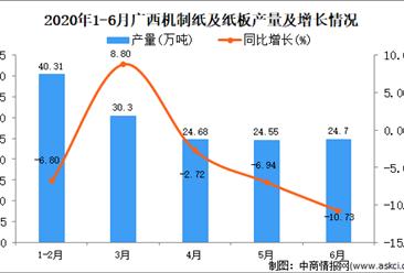2020年6月广西机制纸及纸板产量及增长情况分析
