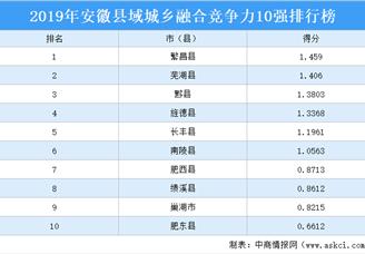 2019年安徽县域城乡融合竞争力10强排行榜