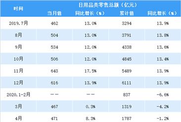 2020年1-7月全国日用品行业零售情况分析:零售额同比增长5.5%(表)
